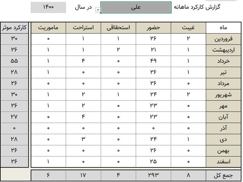 گزارش کارکرد ماهانه