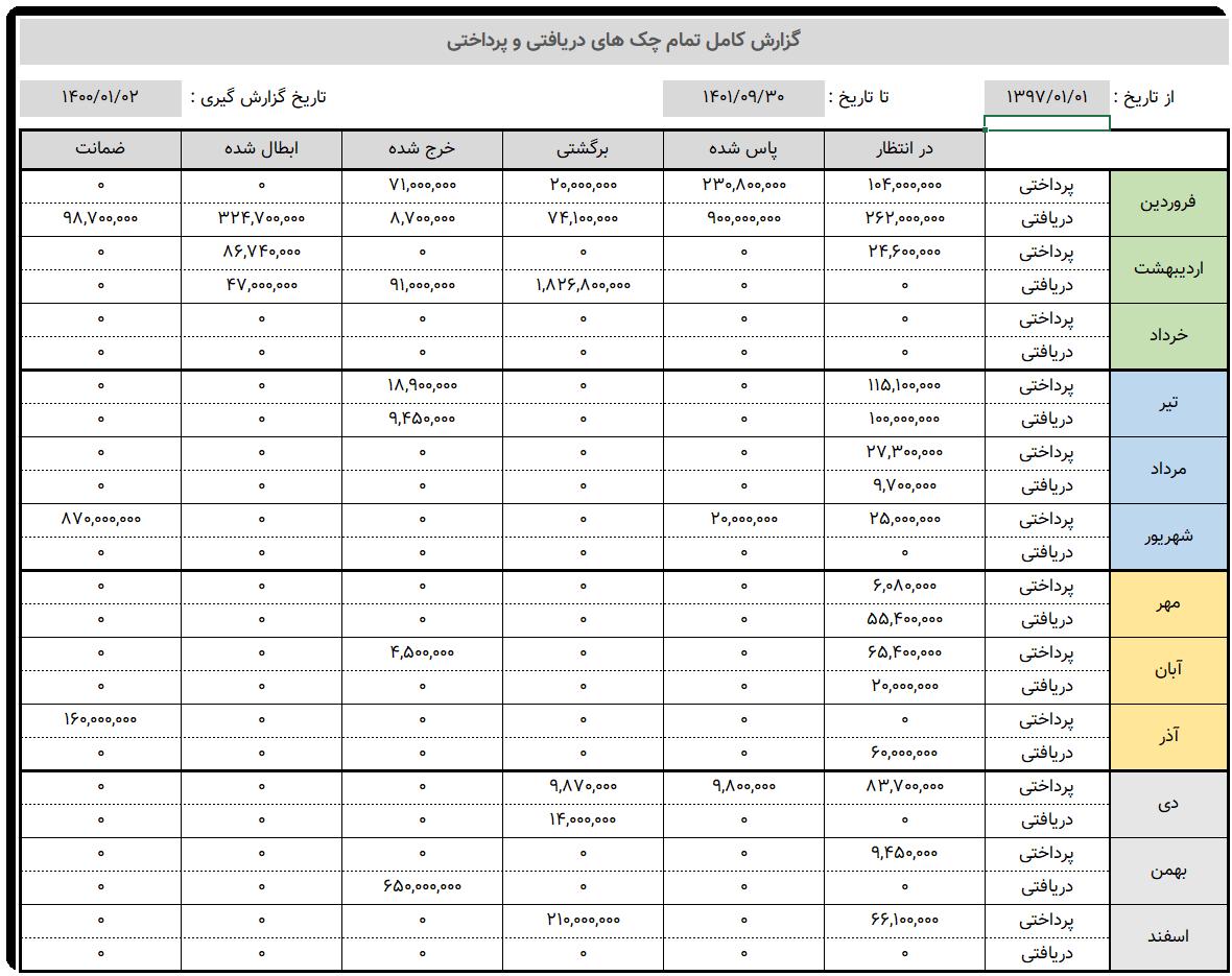 گزارش ماهانه چک های صادره در اکسل