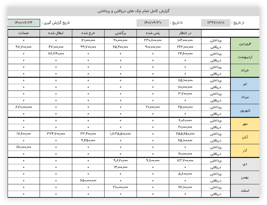 گزارش ماهانه چک ها