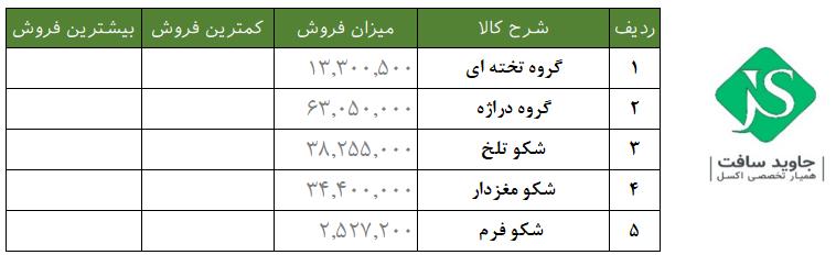جدول مربوط به میزان فروش کالاها