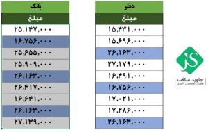 مقایسه مغایرت حساب بانک و دفاتر با ابزار Conditional Formatting