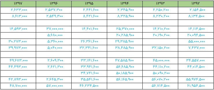 داده های اولیه با سلول خالی
