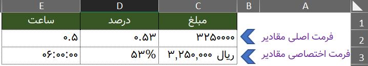 جدول مقادیر برای نمایش تفاوت فرمت ها