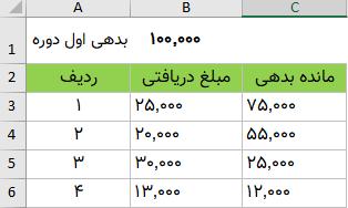 روش تفریق اعداد بصورت زیرهمی در اکسل