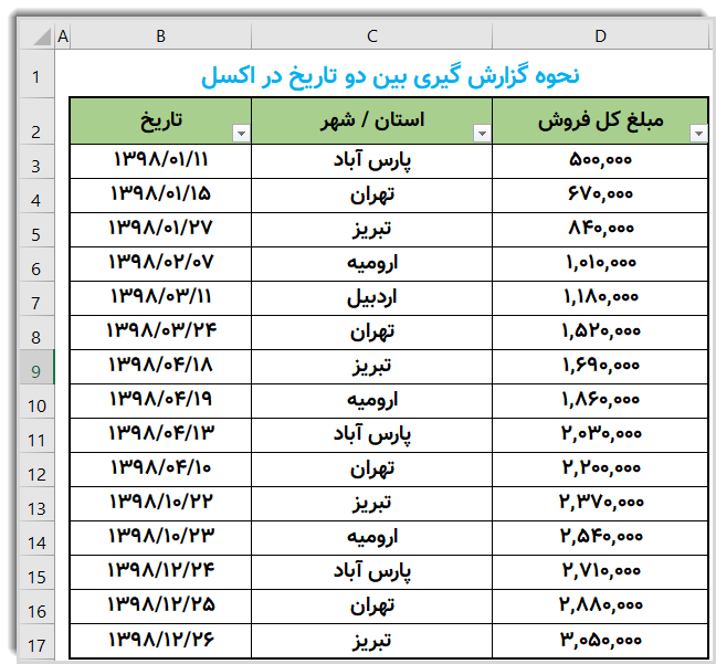 جدول اطلاعات فروش در تاریخ های مختلف